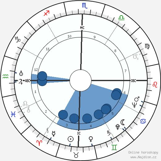 Carlos Lacerda wikipedie, horoscope, astrology, instagram