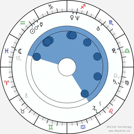 Carlos Latre wikipedie, horoscope, astrology, instagram