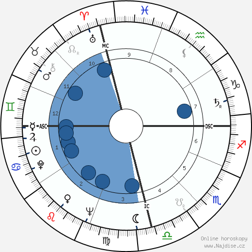 Carlos Menem Akil wikipedie, horoscope, astrology, instagram