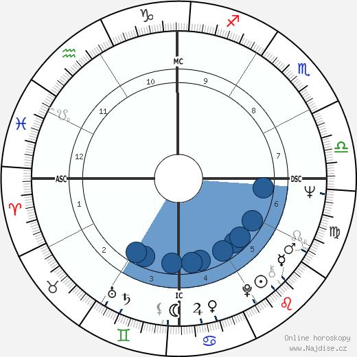 Carlos Monzon wikipedie, horoscope, astrology, instagram