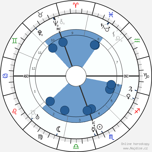 Carlos Saavedra Lamas wikipedie, horoscope, astrology, instagram