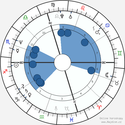 Carol Alt wikipedie, horoscope, astrology, instagram