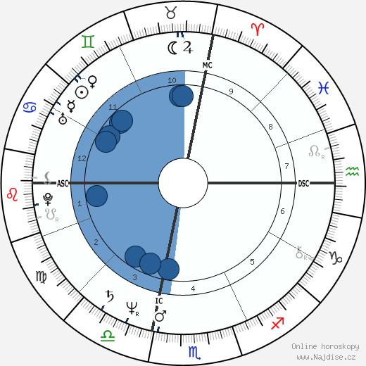 Carol Kane wikipedie, horoscope, astrology, instagram