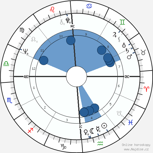Carol Lynley wikipedie, horoscope, astrology, instagram
