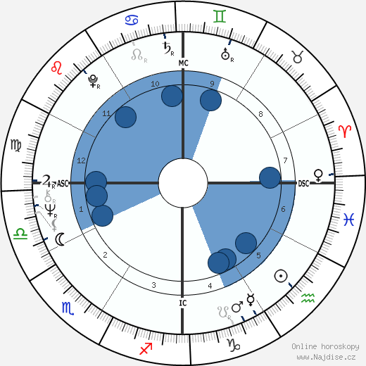 Carol MacElvoy wikipedie, horoscope, astrology, instagram