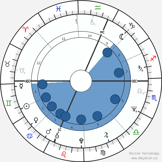 Carol Schlosberg wikipedie, horoscope, astrology, instagram
