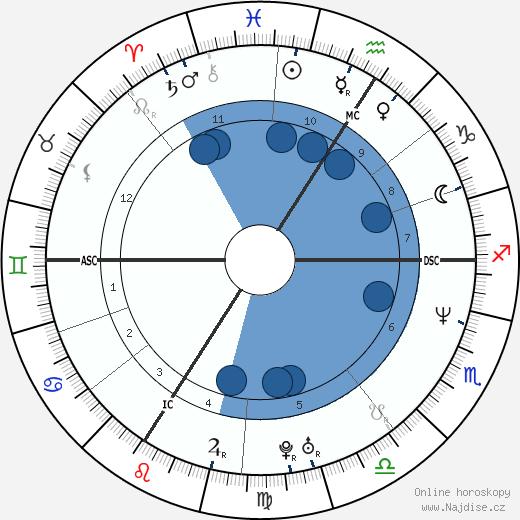 Carole Gaessler wikipedie, horoscope, astrology, instagram