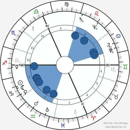Carole Landis wikipedie, horoscope, astrology, instagram