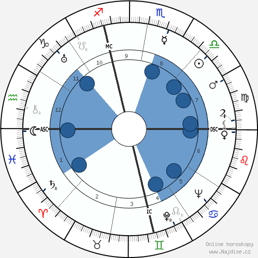 Carole Lombard wikipedie, horoscope, astrology, instagram