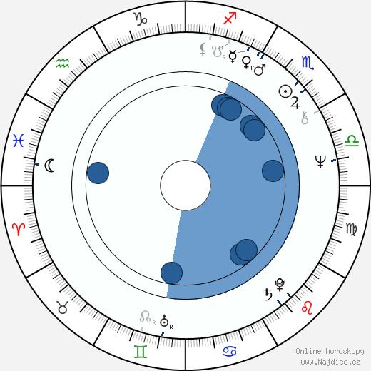 Caroline Jackson wikipedie, horoscope, astrology, instagram