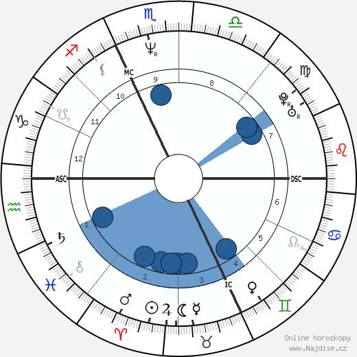 Caroline Rhea wikipedie, horoscope, astrology, instagram