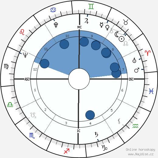 Carolyn Jones wikipedie, horoscope, astrology, instagram