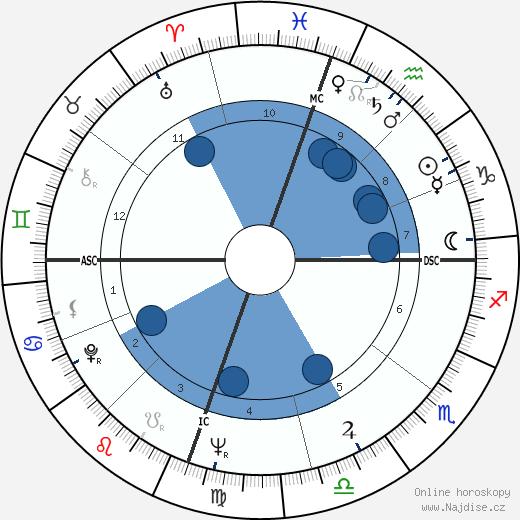 Carolyn See wikipedie, horoscope, astrology, instagram