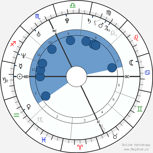 Carrie a Chrissie Obermaier wikipedie, horoscope, astrology, instagram