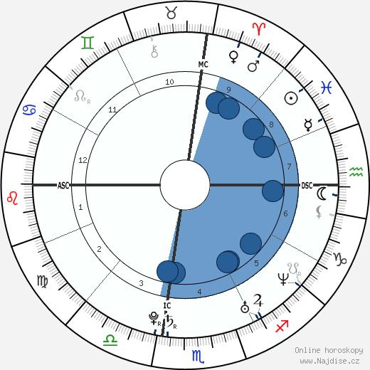 Carrie Underwood wikipedie, horoscope, astrology, instagram