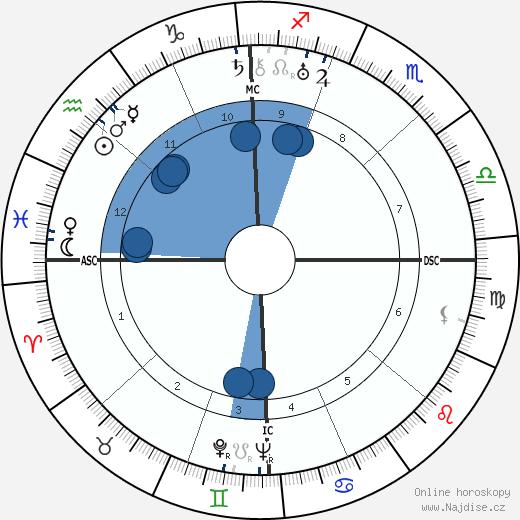 Carroll Righter wikipedie, horoscope, astrology, instagram