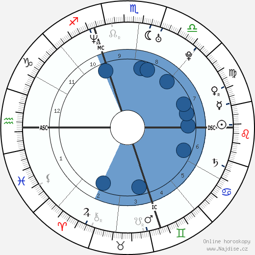 Casey Affleck wikipedie, horoscope, astrology, instagram