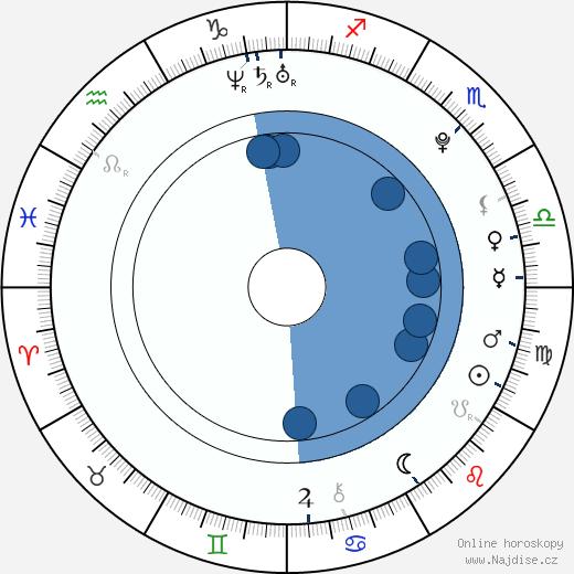 Cassadee Pope wikipedie, horoscope, astrology, instagram