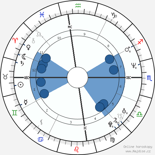 Cate Blanchett wikipedie, horoscope, astrology, instagram