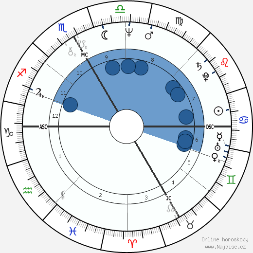 Catherine Breillat wikipedie, horoscope, astrology, instagram