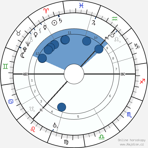 Catherine Carswell wikipedie, horoscope, astrology, instagram