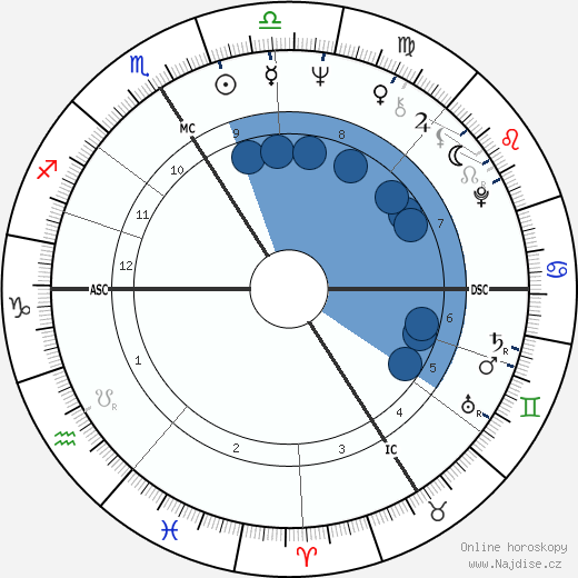 Catherine Deneuve wikipedie, horoscope, astrology, instagram