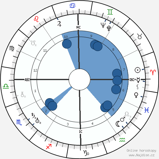 Catherine Grant wikipedie, horoscope, astrology, instagram