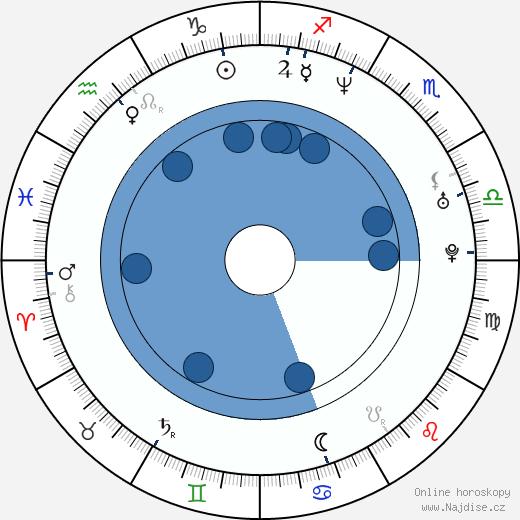 Catherine McCormack wikipedie, horoscope, astrology, instagram