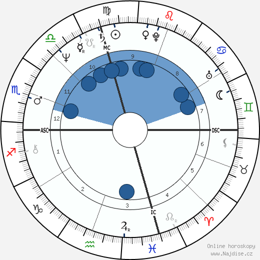 Cathy Guisewite wikipedie, horoscope, astrology, instagram