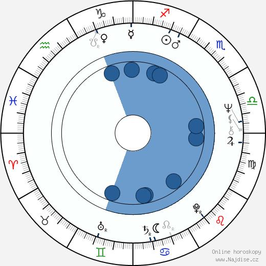 Cathy Lee Crosby wikipedie, horoscope, astrology, instagram