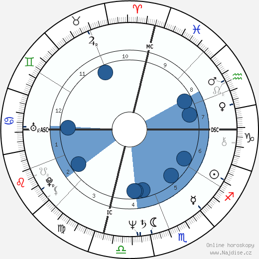 Cathy Rigby wikipedie, horoscope, astrology, instagram