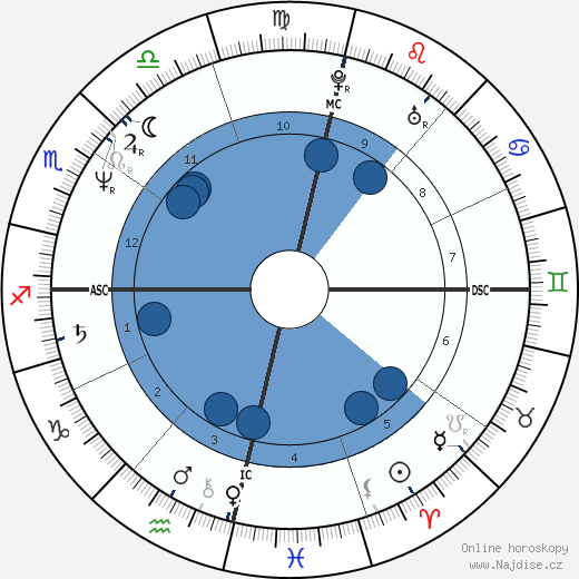 Cazuza wikipedie, horoscope, astrology, instagram