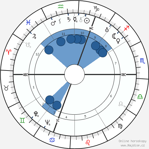 Cecil Beaton wikipedie, horoscope, astrology, instagram