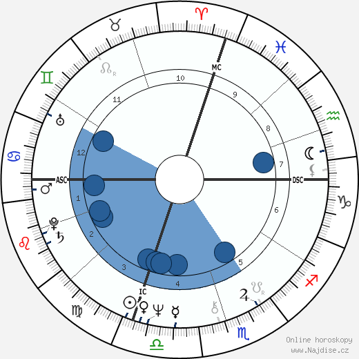 Cecil Womack wikipedie, horoscope, astrology, instagram