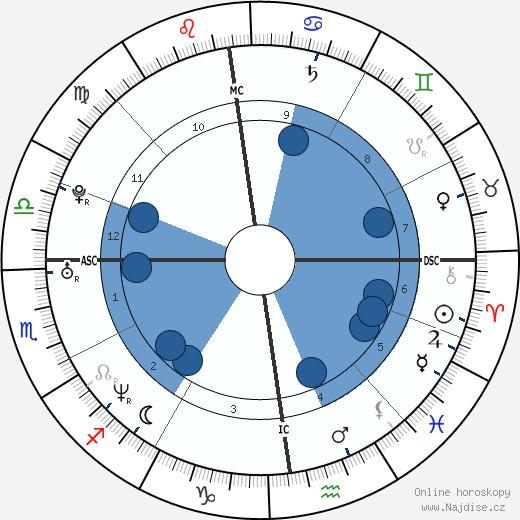 Cécile Duflot wikipedie, horoscope, astrology, instagram