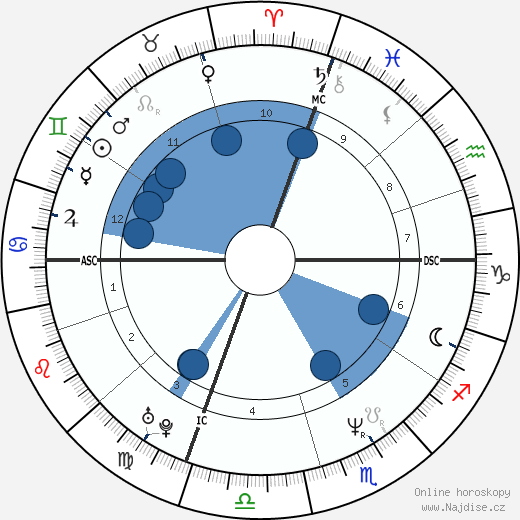 Cecilia Bartoli wikipedie, horoscope, astrology, instagram
