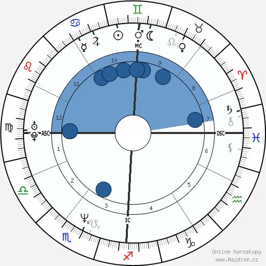 Cédric Kahn wikipedie, horoscope, astrology, instagram