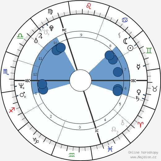 Cedric Pioline wikipedie, horoscope, astrology, instagram