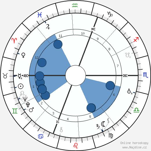 Céleste Albaret wikipedie, horoscope, astrology, instagram
