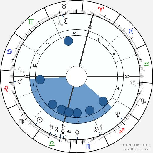 Celine Jourdan wikipedie, horoscope, astrology, instagram