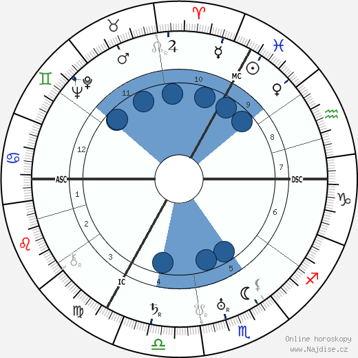 Centurio wikipedie, horoscope, astrology, instagram