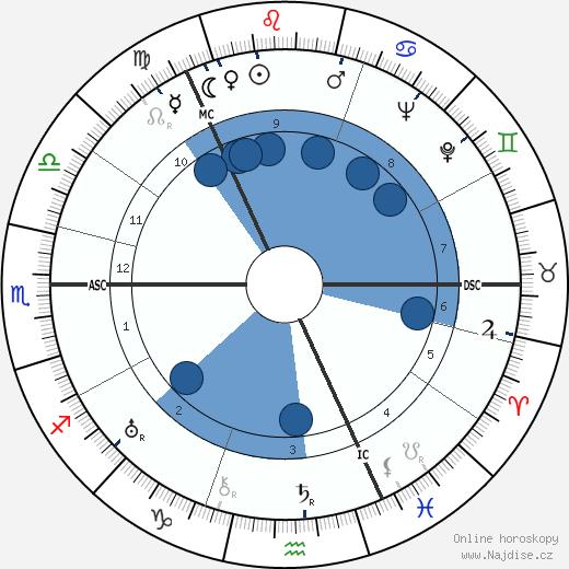 cesarevič Alexej Nikolajevič wikipedie, horoscope, astrology, instagram