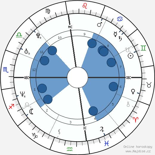 Chad Allen wikipedie, horoscope, astrology, instagram