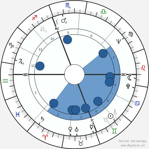 Chad Everett wikipedie, horoscope, astrology, instagram