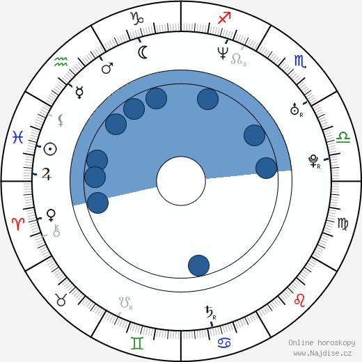 Chad Gabriel wikipedie, horoscope, astrology, instagram