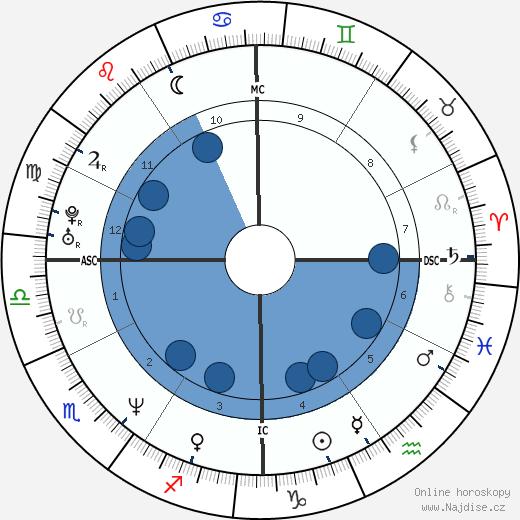 Chad Lowe wikipedie, horoscope, astrology, instagram