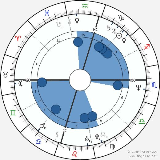 Chad McQueen wikipedie, horoscope, astrology, instagram