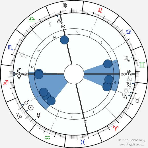 Chalíl Džibrán wikipedie, horoscope, astrology, instagram