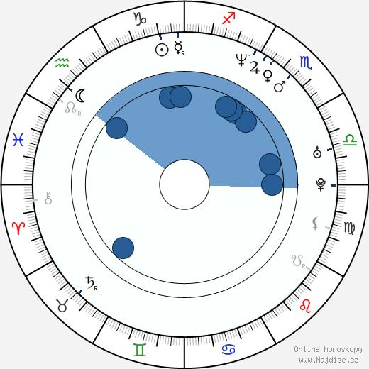 Chandra West wikipedie, horoscope, astrology, instagram