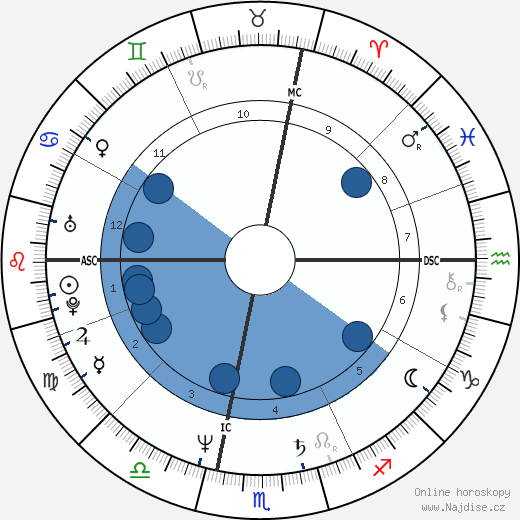 Chantal Poullain-Polívková wikipedie, horoscope, astrology, instagram